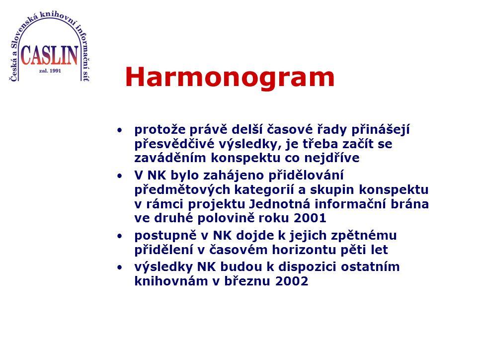 Harmonogram protože právě delší časové řady přinášejí přesvědčivé výsledky, je třeba začít se zaváděním konspektu co nejdříve V NK bylo zahájeno přidělování předmětových kategorií a skupin konspektu v rámci projektu Jednotná informační brána ve druhé polovině roku 2001 postupně v NK dojde k jejich zpětnému přidělení v časovém horizontu pěti let výsledky NK budou k dispozici ostatním knihovnám v březnu 2002