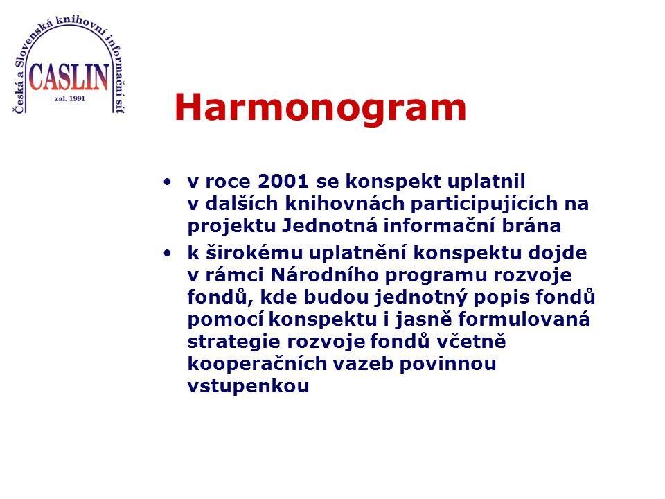 Harmonogram v roce 2001 se konspekt uplatnil v dalších knihovnách participujících na projektu Jednotná informační brána k širokému uplatnění konspektu dojde v rámci Národního programu rozvoje fondů, kde budou jednotný popis fondů pomocí konspektu i jasně formulovaná strategie rozvoje fondů včetně kooperačních vazeb povinnou vstupenkou
