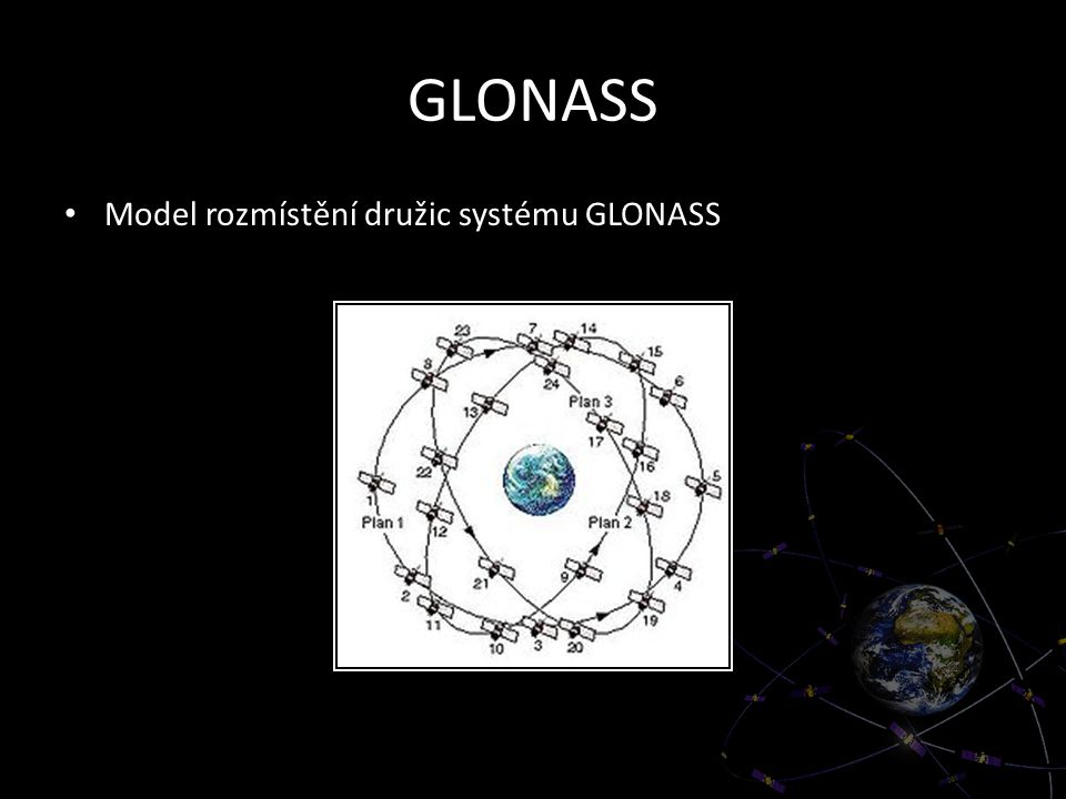 GLONASS Model rozmístění družic systému GLONASS