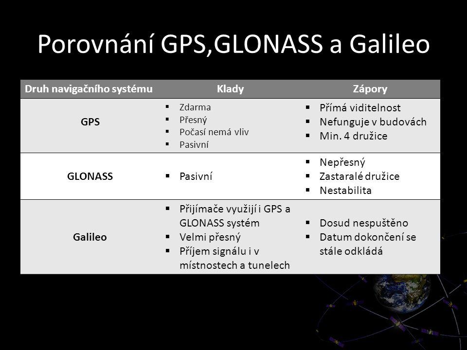 Porovnání GPS,GLONASS a Galileo Druh navigačního systémuKladyZápory GPS  Zdarma  Přesný  Počasí nemá vliv  Pasivní  Přímá viditelnost  Nefunguje