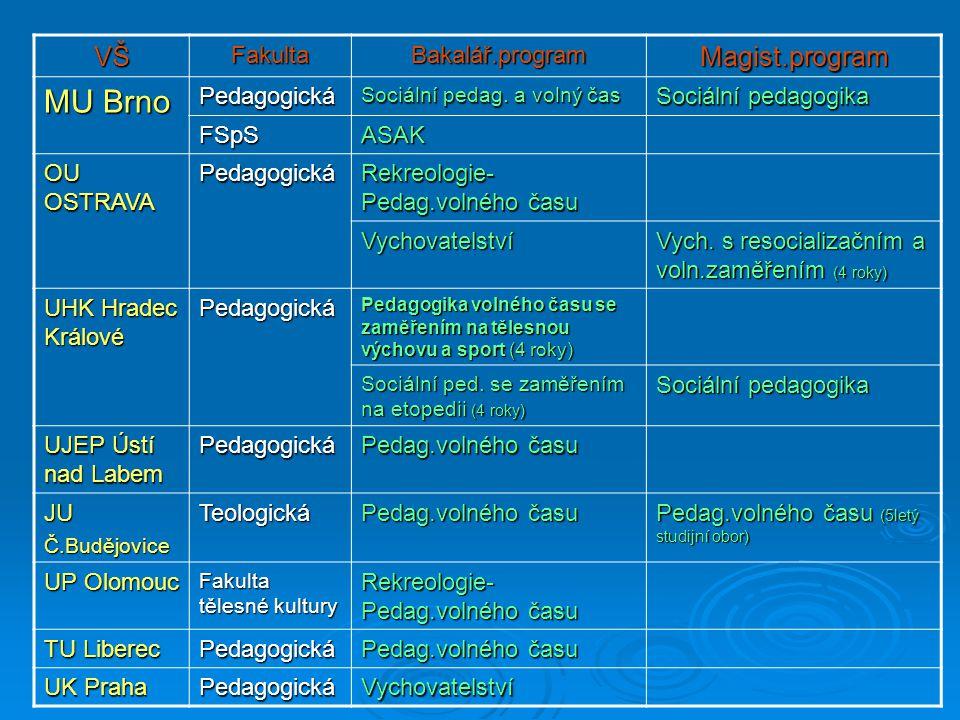 VŠFakultaBakalář.programMagist.program MU Brno Pedagogická Sociální pedag. a volný čas Sociální pedagogika FSpSASAK OU OSTRAVA Pedagogická Rekreologie