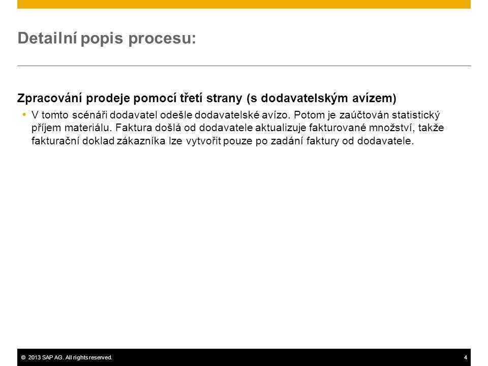 ©2013 SAP AG. All rights reserved.4 Detailní popis procesu: Zpracování prodeje pomocí třetí strany (s dodavatelským avízem)  V tomto scénáři dodavate