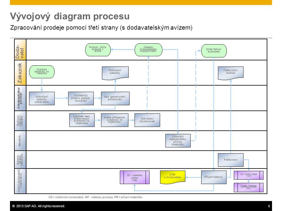 ©2013 SAP AG. All rights reserved.5 Vývojový diagram procesu Zpracování prodeje pomocí třetí strany (s dodavatelským avízem) Administrátor prodeje Ved