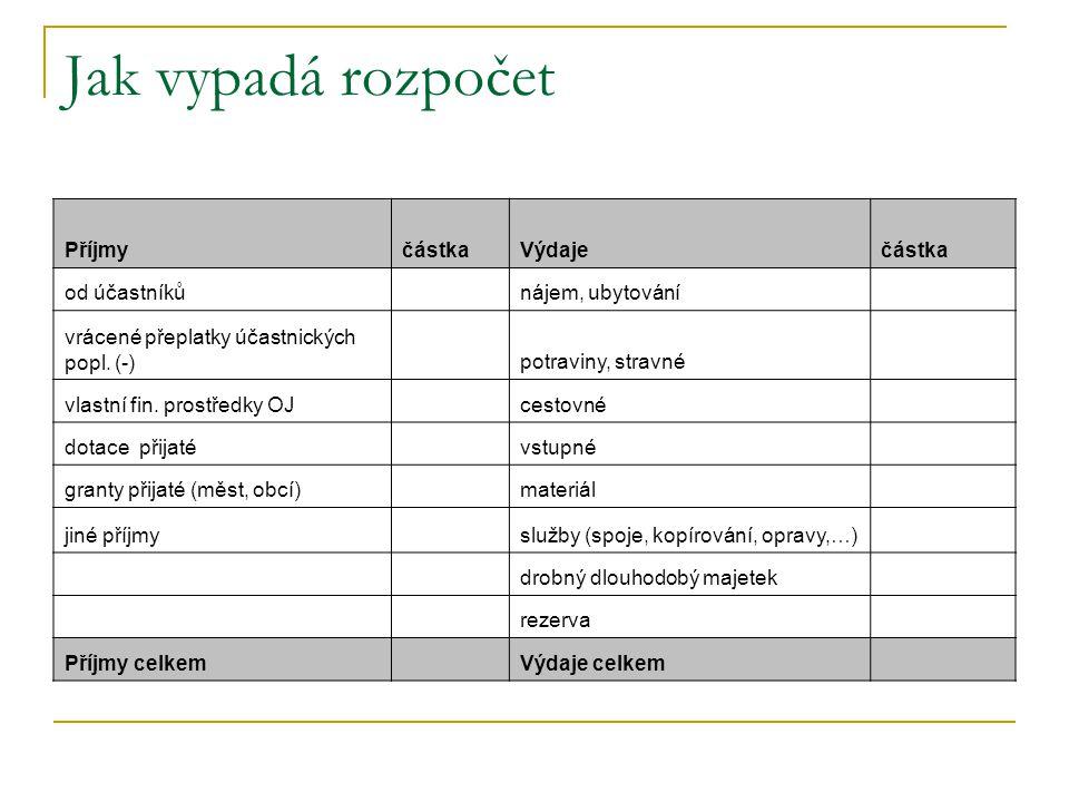 Jak vypadá rozpočet PříjmyčástkaVýdaječástka od účastníků nájem, ubytování vrácené přeplatky účastnických popl. (-) potraviny, stravné vlastní fin. pr