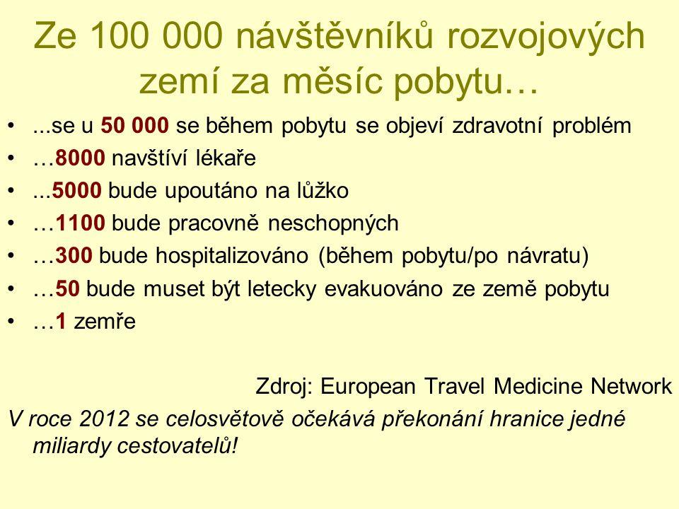 Ze 100 000 návštěvníků rozvojových zemí za měsíc pobytu…...se u 50 000 se během pobytu se objeví zdravotní problém …8000 navštíví lékaře...5000 bude u