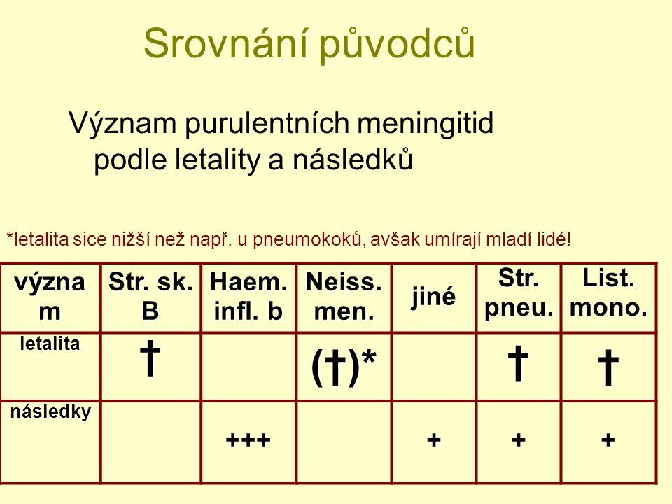 Srovnání původců Význam purulentních meningitid podle letality a následků význa m Str. sk. B Haem. infl. b Neiss. men. jiné Str. pneu. List. mono. let