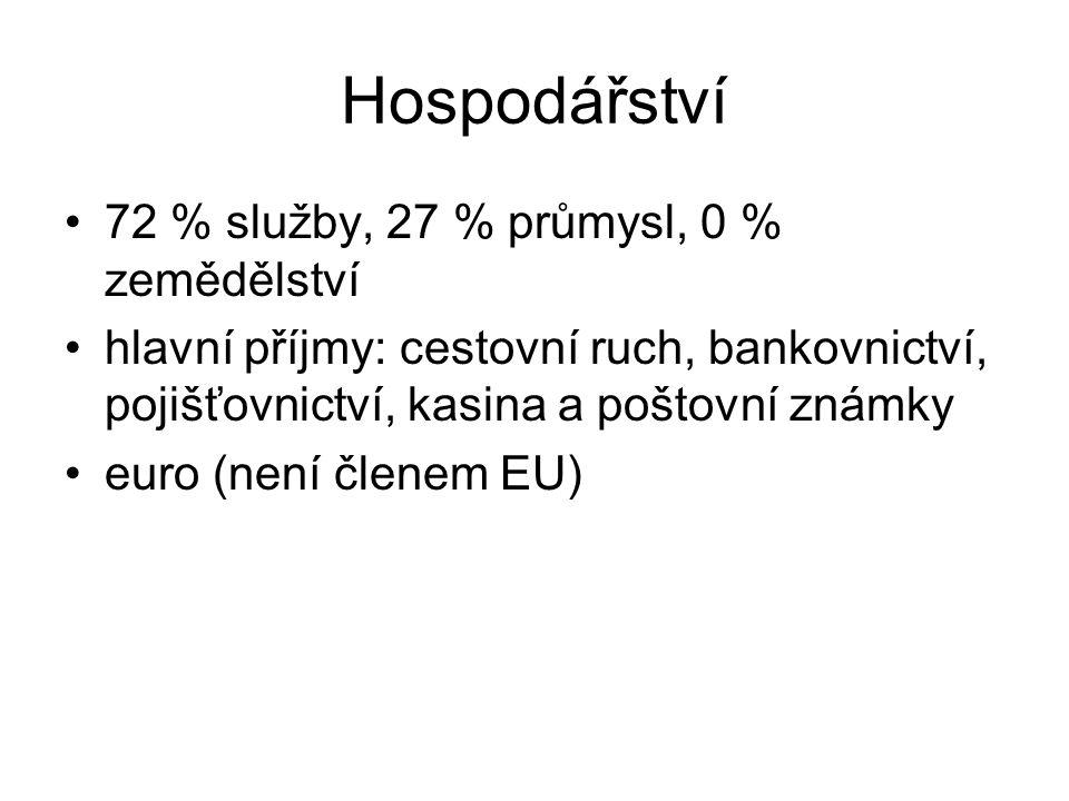 Hospodářství 72 % služby, 27 % průmysl, 0 % zemědělství hlavní příjmy: cestovní ruch, bankovnictví, pojišťovnictví, kasina a poštovní známky euro (nen