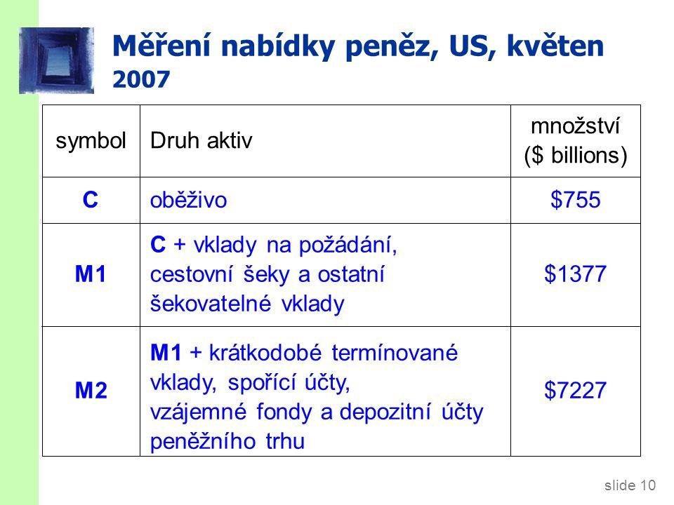 slide 10 Měření nabídky peněz, US, květen 2007 $7227 M1 + krátkodobé termínované vklady, spořící účty, vzájemné fondy a depozitní účty peněžního trhu M2 $1377 C + vklady na požádání, cestovní šeky a ostatní šekovatelné vklady M1 $755oběživoC množství ($ billions) Druh aktivsymbol