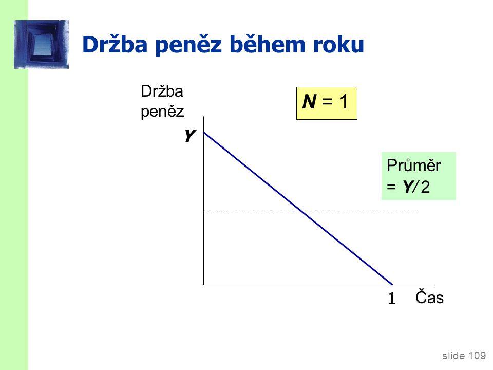 slide 109 Držba peněz během roku N = 1 Y Držba peněz Čas 1 Průměr = Y/ 2