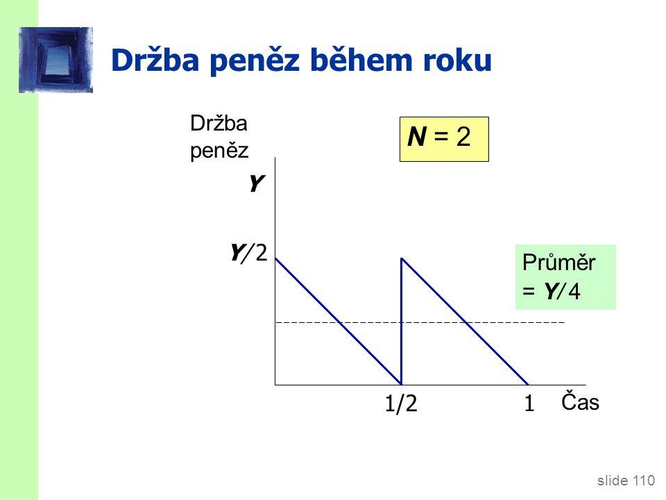 slide 110 Držba peněz během roku Držba peněz Čas 1 1/2 Průměr = Y/ 4 Y/ 2Y/ 2 Y N = 2