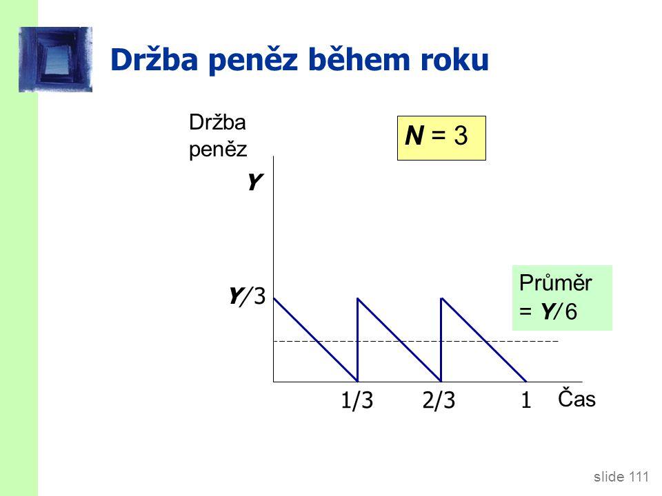 slide 111 Držba peněz během roku Průměr = Y/ 6 1/32/3 Držba peněz Čas 1 Y/ 3Y/ 3 Y N = 3