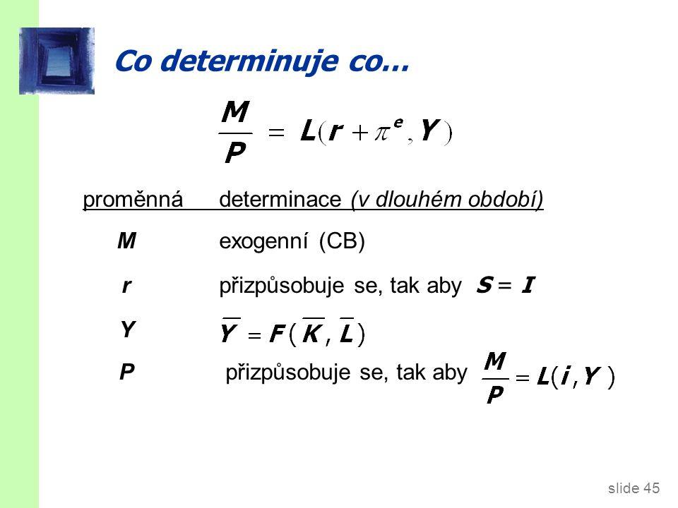 slide 45 Co determinuje co… proměnnádeterminace (v dlouhém období) Mexogenní (CB) rpřizpůsobuje se, tak aby S = I Y P přizpůsobuje se, tak aby