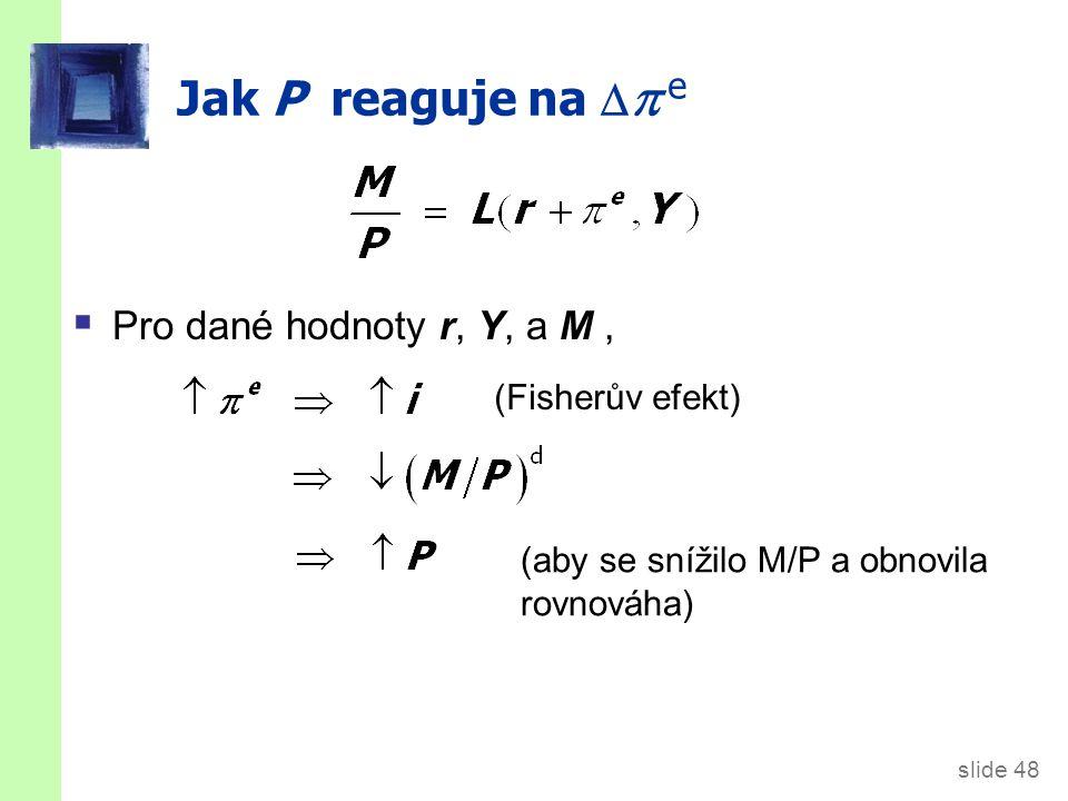 slide 48 Jak P reaguje na   e  Pro dané hodnoty r, Y, a M, (Fisherův efekt) (aby se snížilo M/P a obnovila rovnováha)