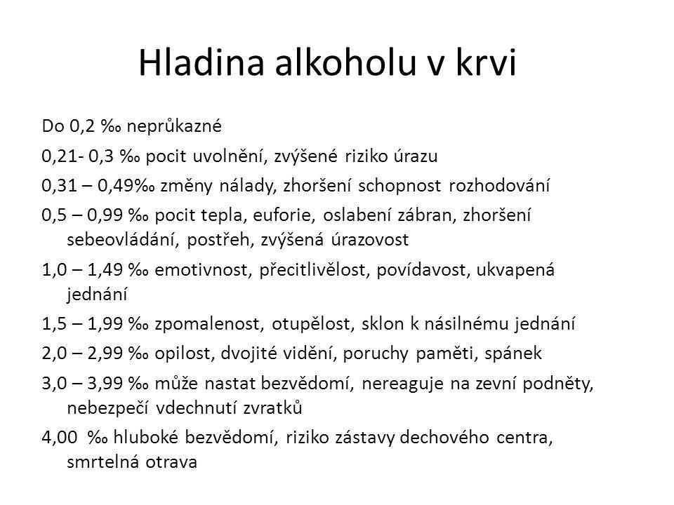 Hladina alkoholu v krvi Do 0,2 ‰ neprůkazné 0,21- 0,3 ‰ pocit uvolnění, zvýšené riziko úrazu 0,31 – 0,49‰ změny nálady, zhoršení schopnost rozhodování