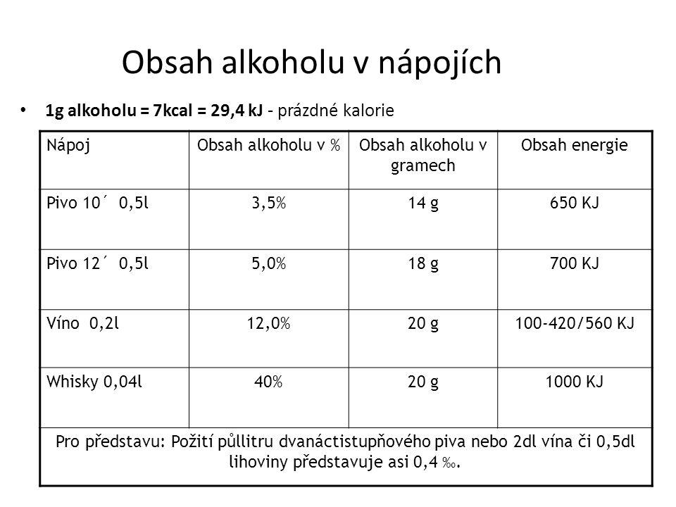 1g alkoholu = 7kcal = 29,4 kJ - prázdné kalorie NápojObsah alkoholu v %Obsah alkoholu v gramech Obsah energie Pivo 10´ 0,5l3,5%14 g650 KJ Pivo 12´ 0,5