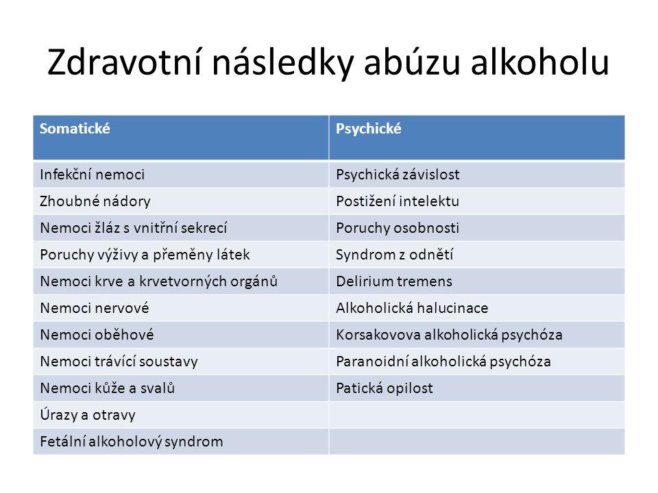 Zdravotní následky abúzu alkoholu SomatickéPsychické Infekční nemociPsychická závislost Zhoubné nádoryPostižení intelektu Nemoci žláz s vnitřní sekrec