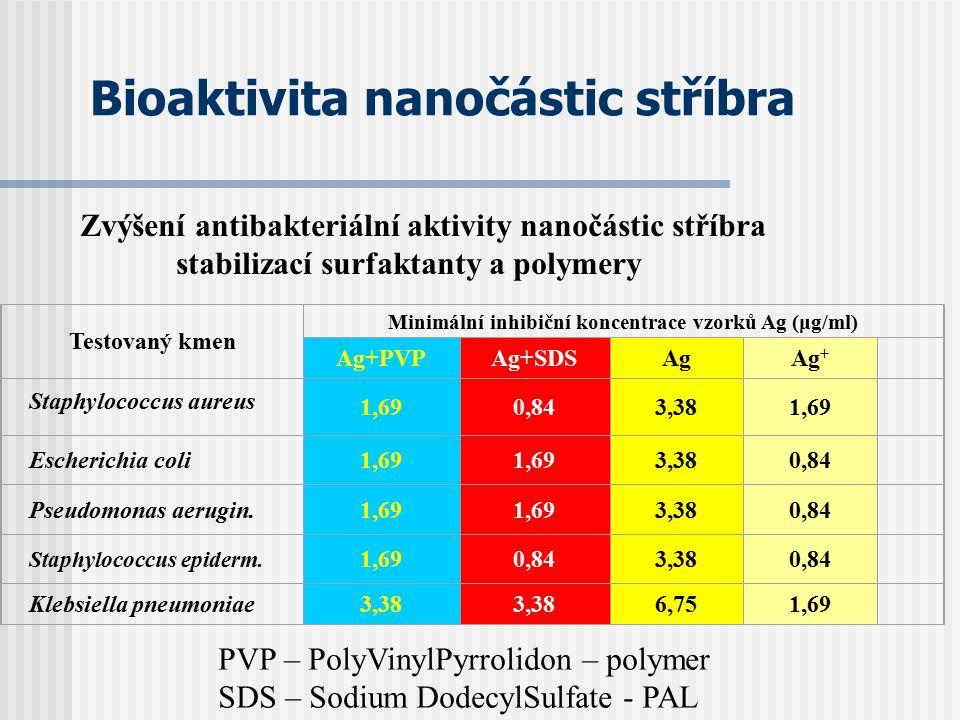 Bioaktivita nanočástic stříbra Zvýšení antibakteriální aktivity nanočástic stříbra stabilizací surfaktanty a polymery Testovaný kmen Minimální inhibič