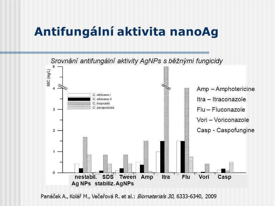 31 Antifungální aktivita nanoAg Srovnání antifungální aktivity AgNPs s běžnými fungicidy Panáček A., Kolář M., Večeřová R. et al.: Biomaterials 30, 63