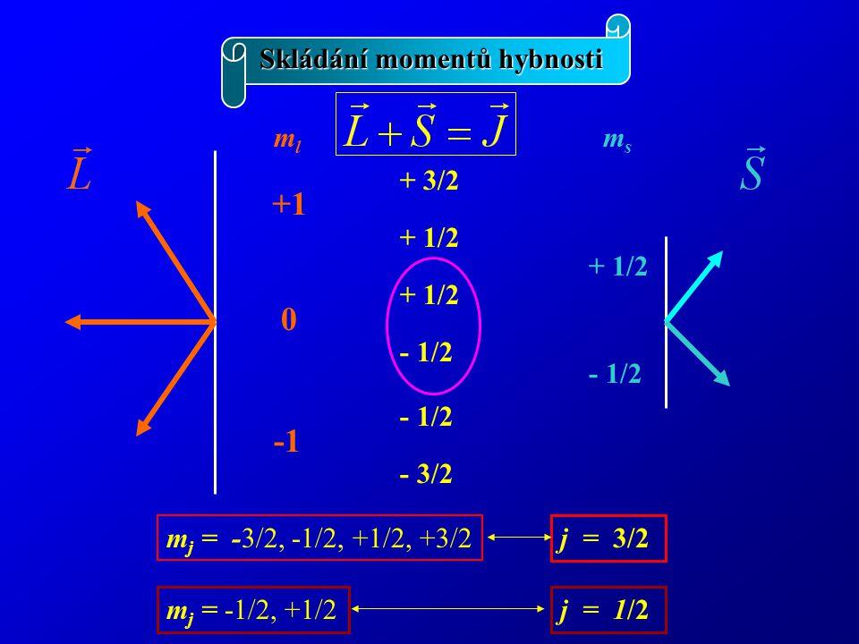 Skládání momentů hybnosti +1 0 mlml + 1/2 - 1/2 msms + 3/2 + 1/2 - 1/2 - 3/2 + 1/2 - 1/2 m j = -3/2, -1/2, +1/2, +3/2 m j = -1/2, +1/2 j = 3/2 j = 1/2