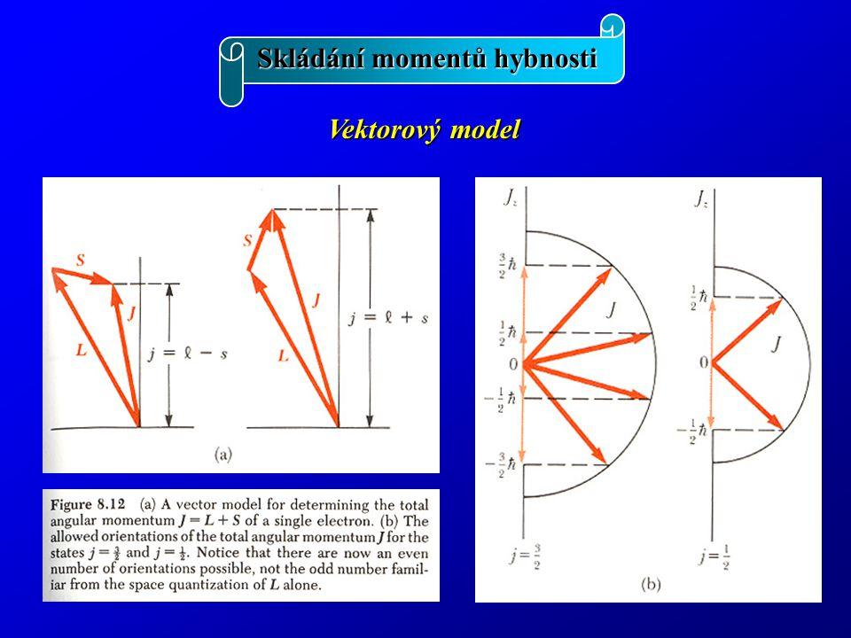 Skládání momentů hybnosti Magnetický dipólový moment