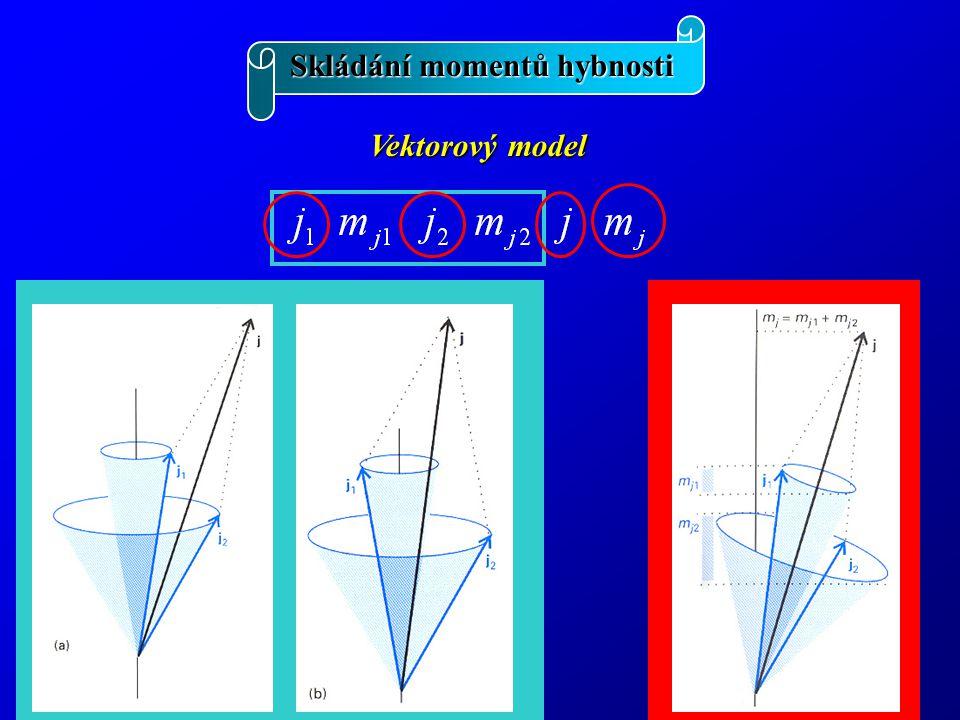 Skládání momentů hybnosti Příklad: Příklad: dva elektrony += jj vazba += LS vazba