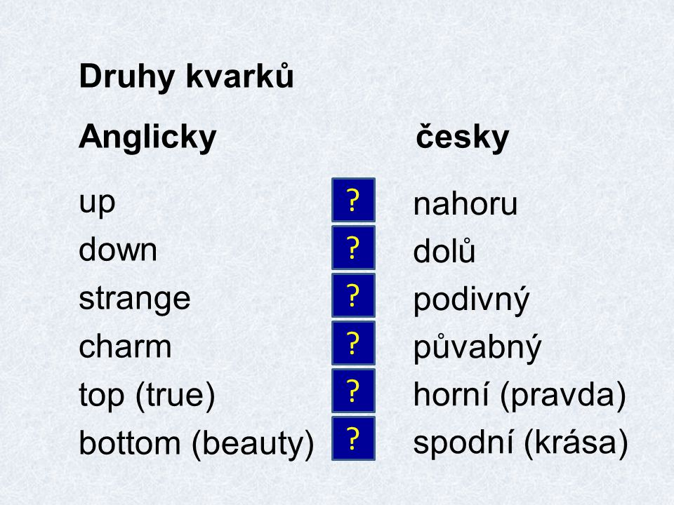 Druhy kvarků Anglickyčesky up down strange charm top (true) bottom (beauty) .