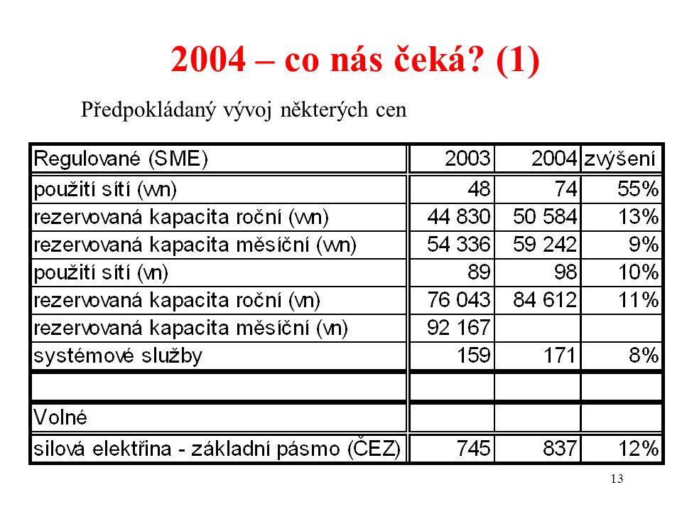 13 2004 – co nás čeká? (1) Předpokládaný vývoj některých cen