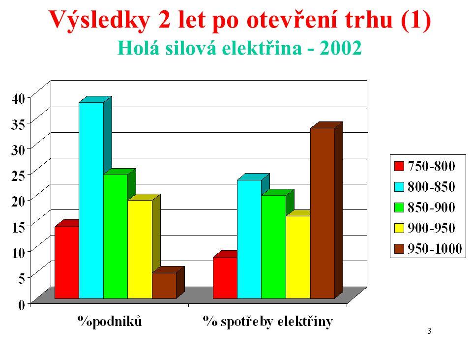 3 Výsledky 2 let po otevření trhu (1) Holá silová elektřina - 2002