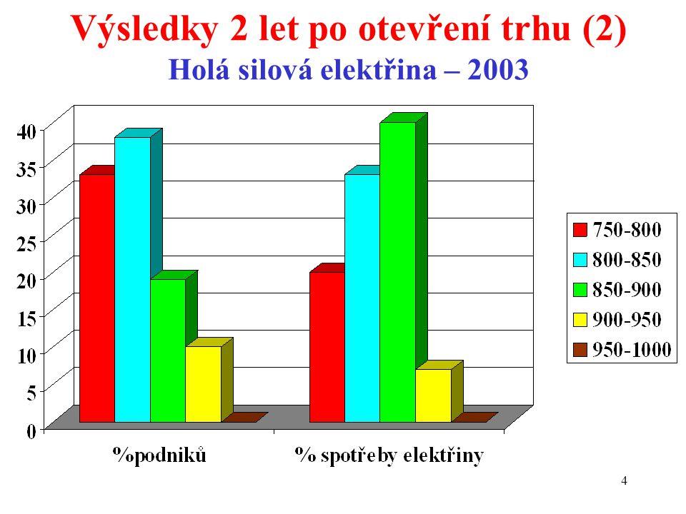 4 Výsledky 2 let po otevření trhu (2) Holá silová elektřina – 2003
