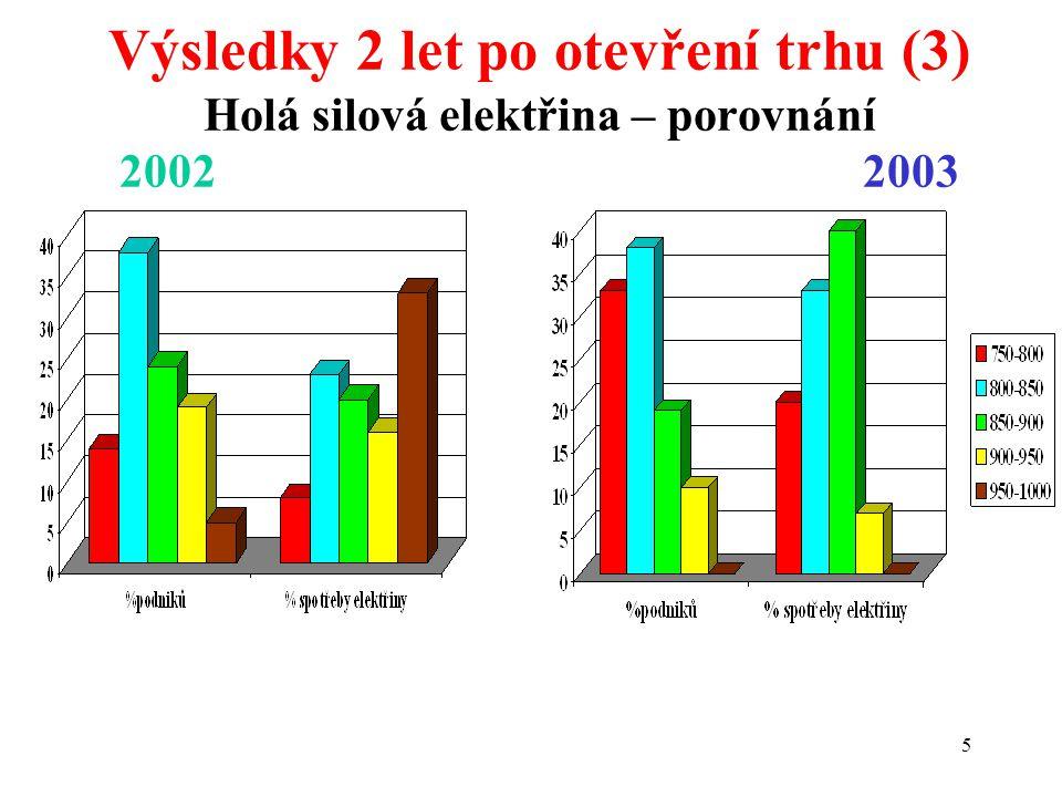 5 Výsledky 2 let po otevření trhu (3) Holá silová elektřina – porovnání 20022003