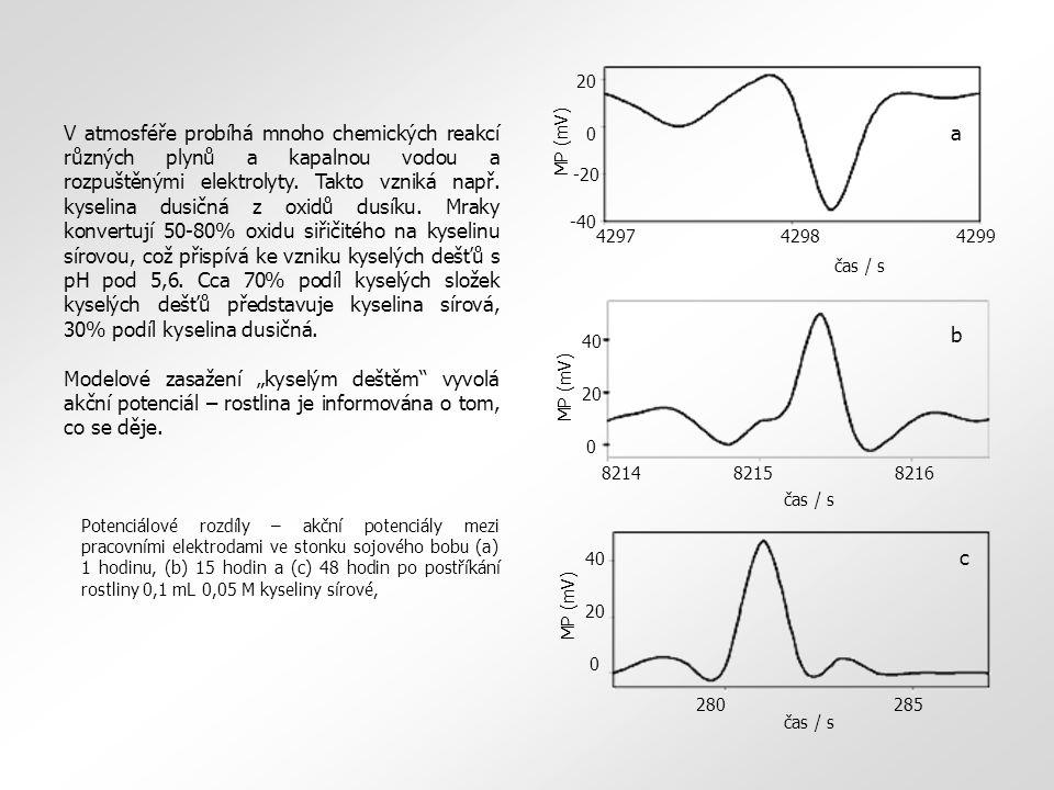20 0 MP (mV) 40 8214 8215 8216 b čas / s 20 0 MP (mV) 40 280285 c čas / s 4297 4298 4299 20 0 -20 -40 MP (mV) a čas / s V atmosféře probíhá mnoho chemických reakcí různých plynů a kapalnou vodou a rozpuštěnými elektrolyty.