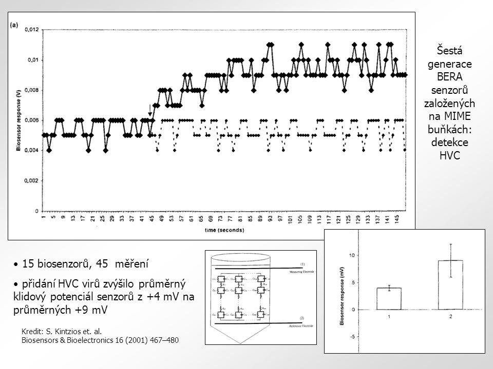 15 biosenzorů, 45 měření přidání HVC virů zvýšilo průměrný klidový potenciál senzorů z +4 mV na průměrných +9 mV Šestá generace BERA senzorů založených na MIME buňkách: detekce HVC Kredit: S.
