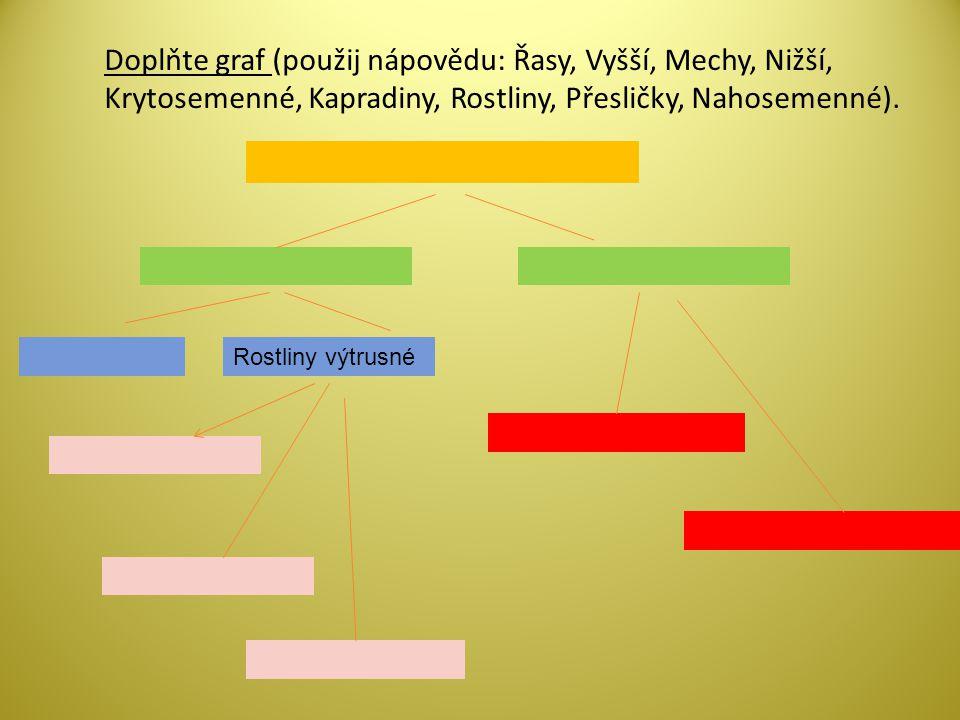 Doplňte graf (použij nápovědu: Řasy, Vyšší, Mechy, Nižší, Krytosemenné, Kapradiny, Rostliny, Přesličky, Nahosemenné). Rostliny výtrusné