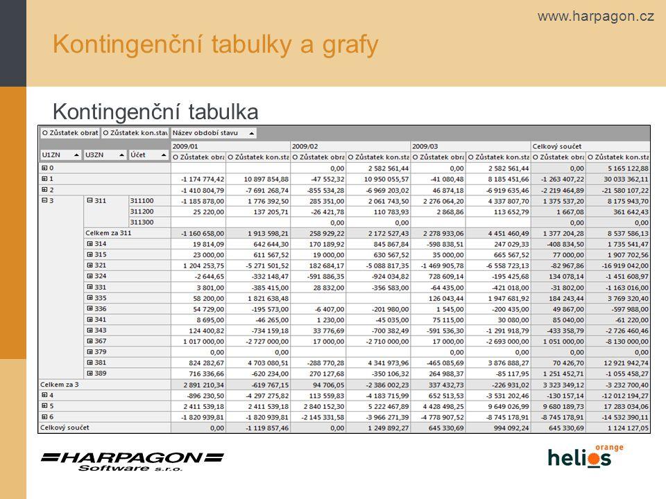 www.harpagon.cz Kontingenční tabulky a grafy Kontingenční tabulka