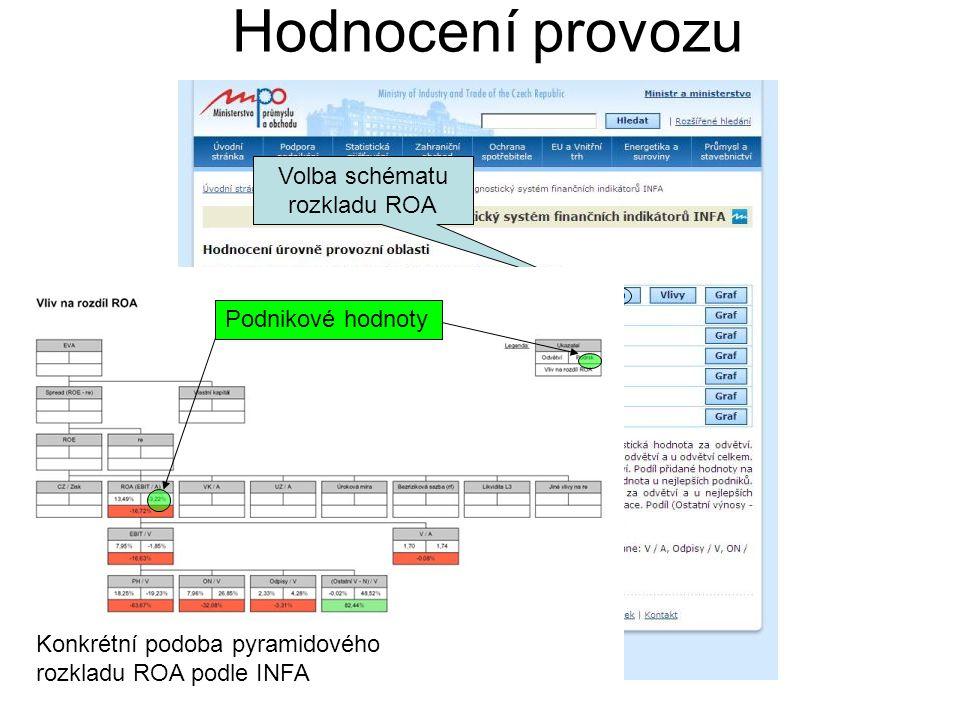Hodnocení provozu Volba schématu rozkladu ROA Konkrétní podoba pyramidového rozkladu ROA podle INFA Podnikové hodnoty