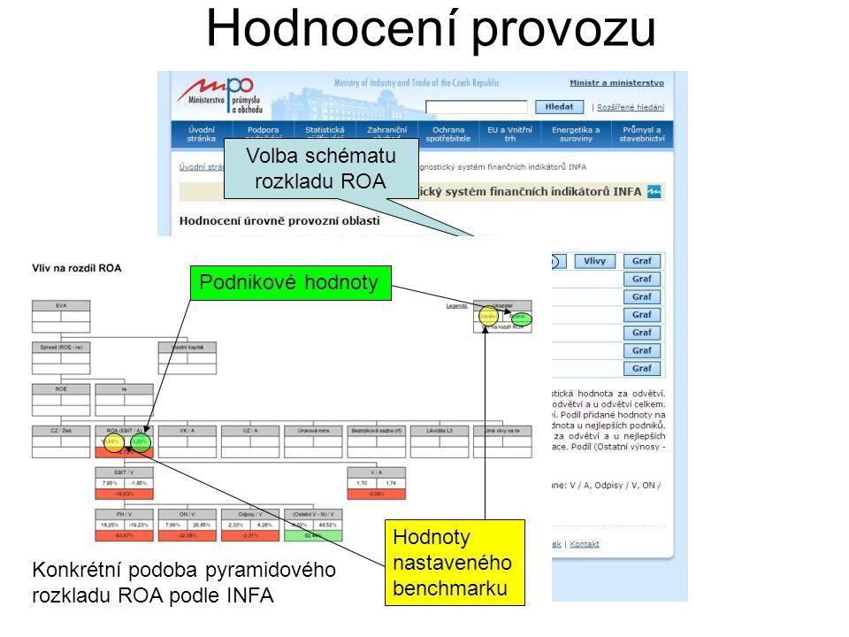Hodnocení provozu Volba schématu rozkladu ROA Konkrétní podoba pyramidového rozkladu ROA podle INFA Podnikové hodnoty Hodnoty nastaveného benchmarku