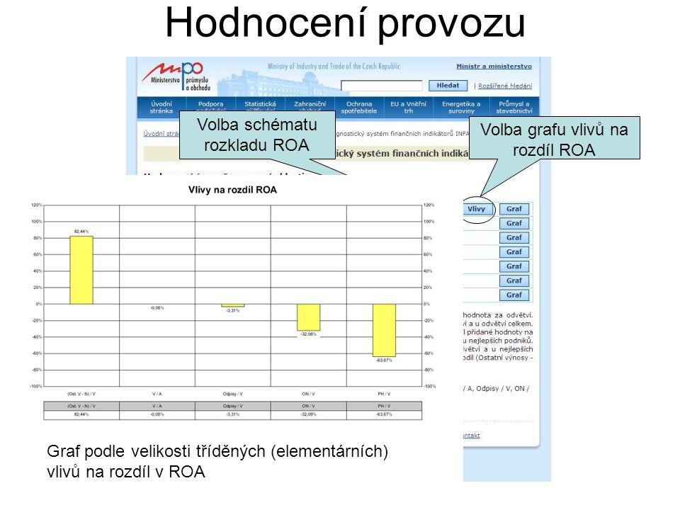 Hodnocení provozu Volba schématu rozkladu ROA Volba grafu vlivů na rozdíl ROA Graf podle velikosti tříděných (elementárních) vlivů na rozdíl v ROA