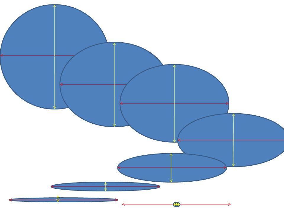 Závěr Díváme – li se na kruh pod určitým úhlem, vidíme elipsu Naše oči nás klamou Naše oči nás klamou v mnoha případech Způsob zobrazení věcí tak, jak opravdu vidíme = perspektiva Abychom mohli správně zobrazit oblé předměty, naučíme se kreslit správně elipsu