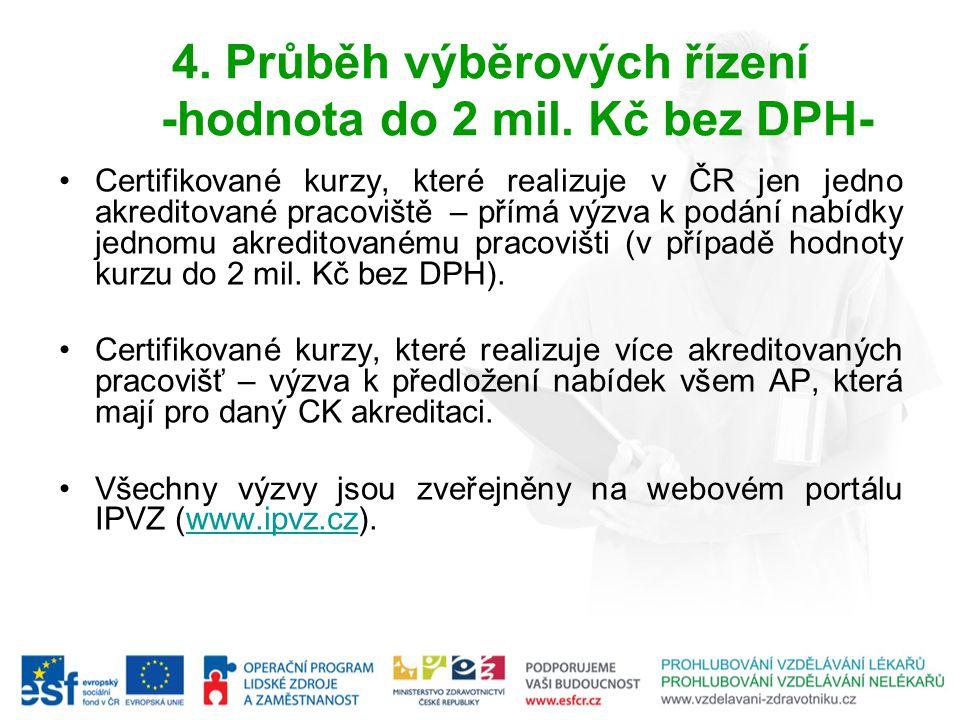 4. Průběh výběrových řízení -hodnota do 2 mil. Kč bez DPH- Certifikované kurzy, které realizuje v ČR jen jedno akreditované pracoviště – přímá výzva k