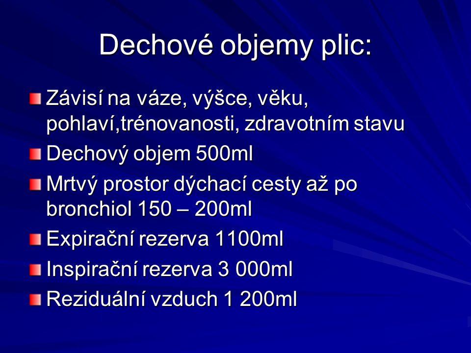 Dechové objemy plic: Závisí na váze, výšce, věku, pohlaví,trénovanosti, zdravotním stavu Dechový objem 500ml Mrtvý prostor dýchací cesty až po bronchi