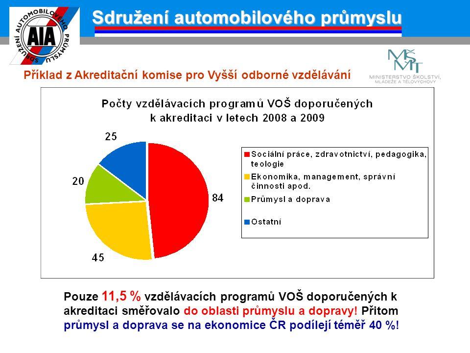 Sdružení automobilového průmyslu Příklad z Akreditační komise pro Vyšší odborné vzdělávání Pouze 11,5 % vzdělávacích programů VOŠ doporučených k akred