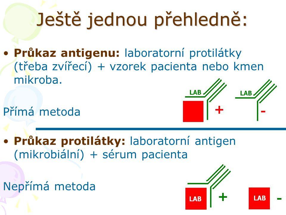 Ještě jednou přehledně: Průkaz antigenu: laboratorní protilátky (třeba zvířecí) + vzorek pacienta nebo kmen mikroba. Přímá metoda Průkaz protilátky: l