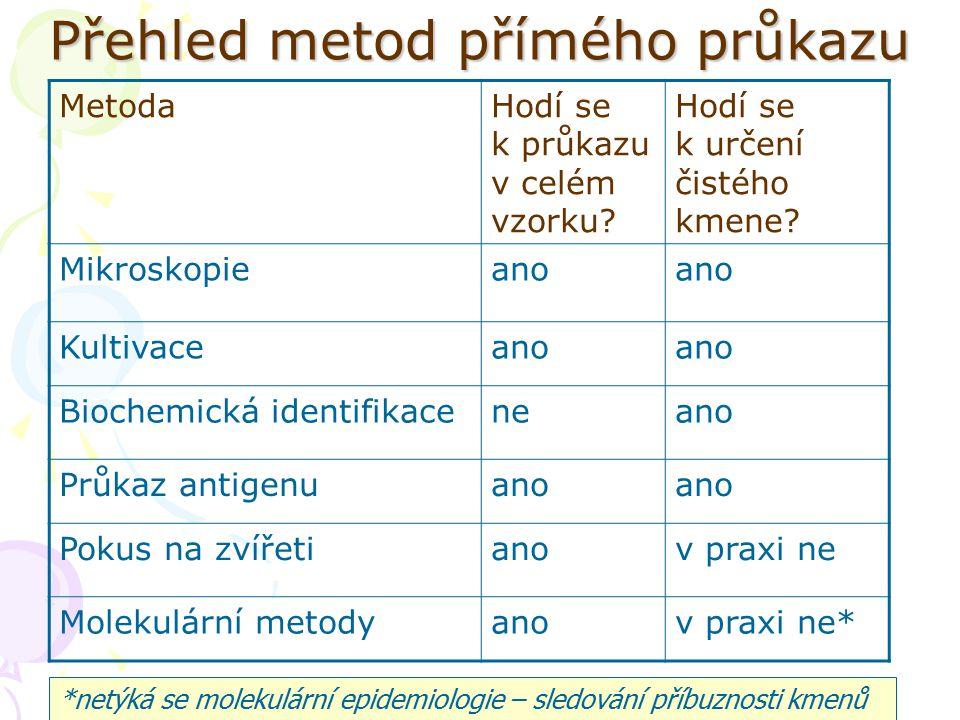 Přehled metod přímého průkazu MetodaHodí se k průkazu v celém vzorku.