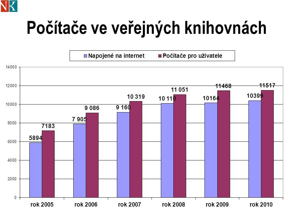 Provozní doba Počet obyvatelSoučasnýNový standard Do 5005 – 105 - 10 501-100010 až 155 – 15 1001-300015 až 2015 až 23 3001-500020 až 2523 až 28 5001-1000025 až 3528 až 40 10001-2000035 až 4540 až 45 20001-4000045 až 50 40001-50 a více Indikátor: počet provozních hodin pro veřejnost týdně