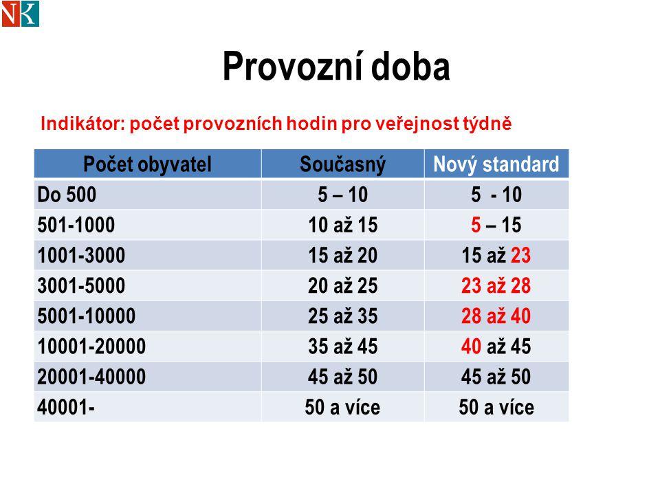 Provozní doba Počet obyvatelSoučasnýNový standard Do 5005 – 105 - 10 501-100010 až 155 – 15 1001-300015 až 2015 až 23 3001-500020 až 2523 až 28 5001-1