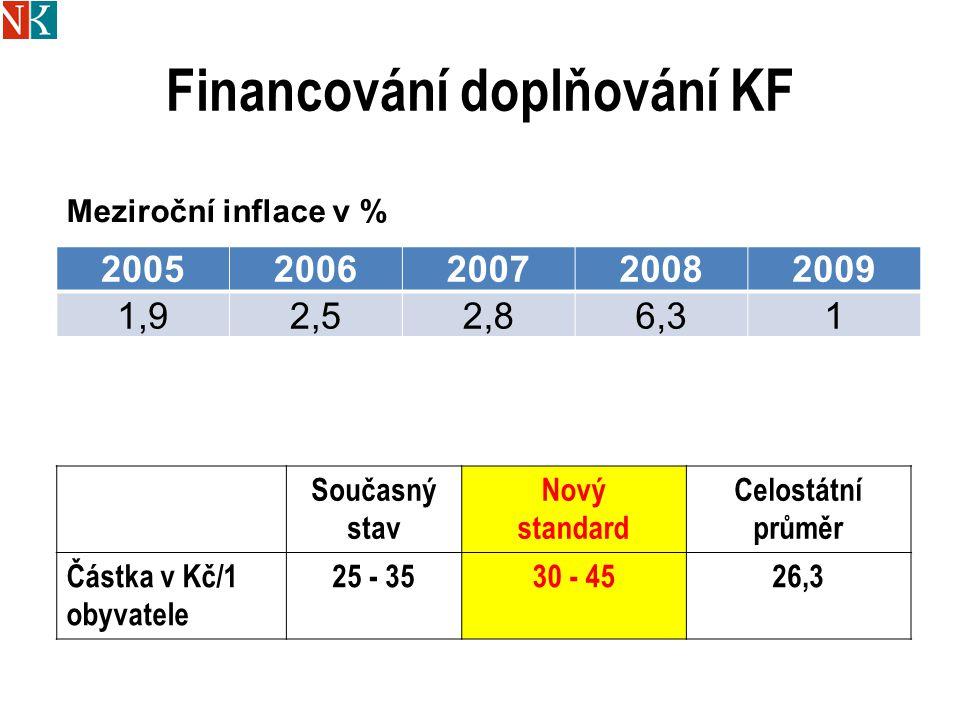 Financování doplňování KF 20052006200720082009 1,92,52,86,31 Meziroční inflace v % Současný stav Nový standard Celostátní průměr Částka v Kč/1 obyvate
