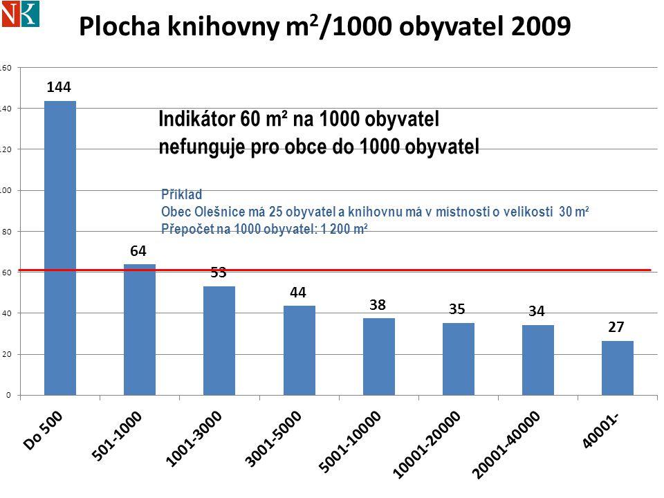 ObecPočet obyvatelm2/1000 obyv.