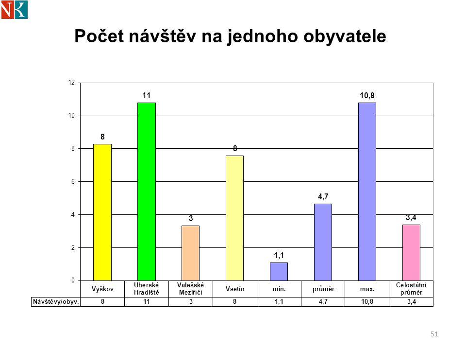 52 Registrovaní čtenáři do 15 let - % z obsluhované populace mládeže do 15 let Standard SRN: 60 %