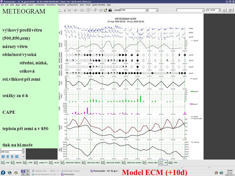 METEOGRAM výškový profil větru (500,850,zem) nárazy větru oblačnost vysoká střední, nízká, celková rel.vlhkost při zemi srážky za 6 h CAPE teplota při