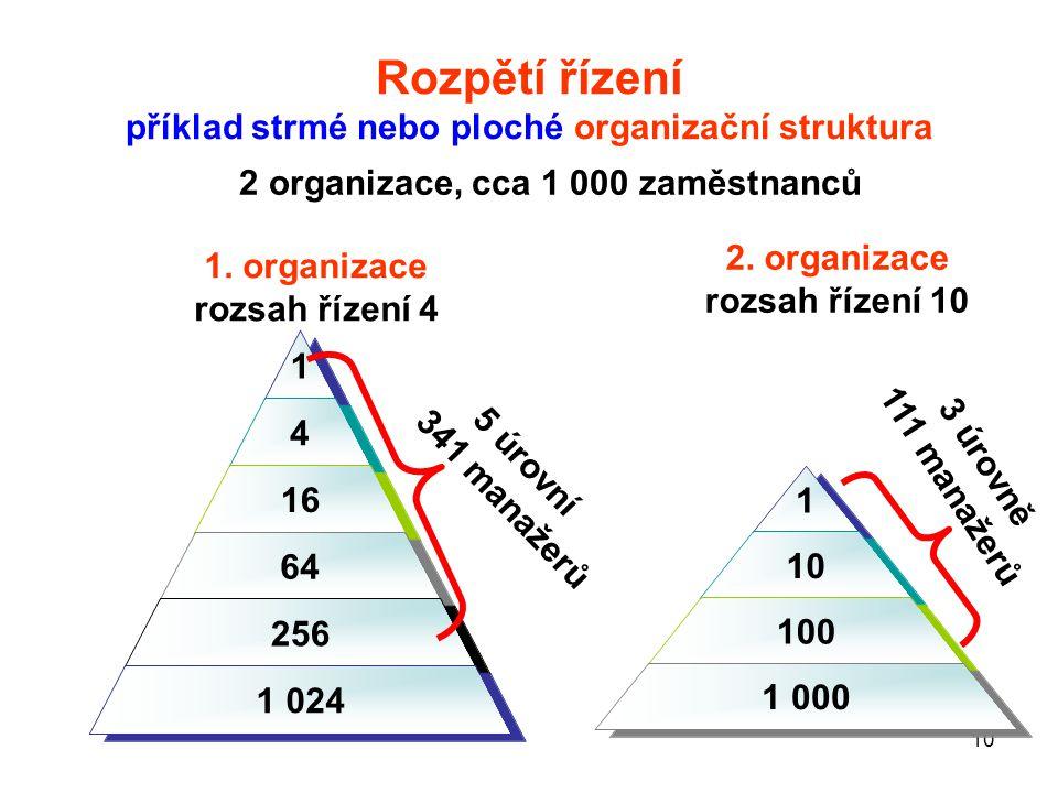 10 Rozpětí řízení příklad strmé nebo ploché organizační struktura 1 4 16 64 256 1 024 2 organizace, cca 1 000 zaměstnanců 1 10 100 1 000 5 úrovní 341 manažerů 3 úrovně 111 manažerů 1.
